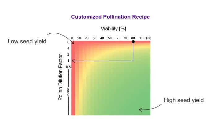 Chart visualizing line specific pollination recipe for tomato