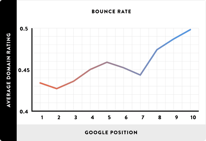 高排名和跳出率