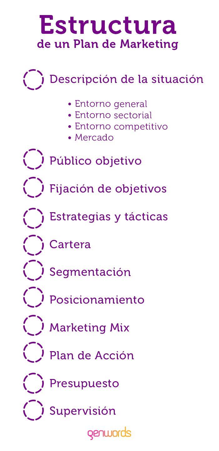 Conoce la Estructura de un Plan de Marketing