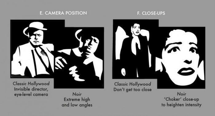 The Essential Elements of Film Noir Explained in One Grand Infographic - @Open Culture Artes & contextos Film Noir