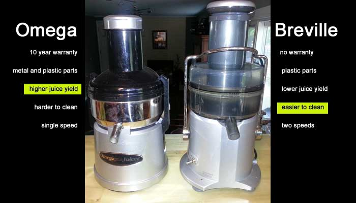 Juicer Comparison: Omega vs Breville
