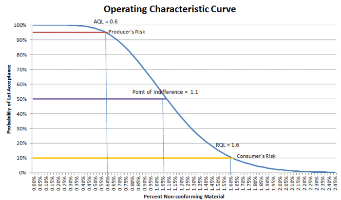 How can I learn about AQL sampling, what's operating characteristic (OC) curves, what's aql?