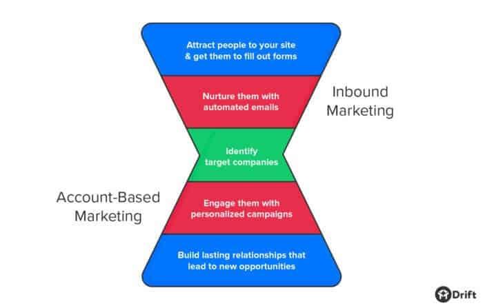 account based marketing vs inbound