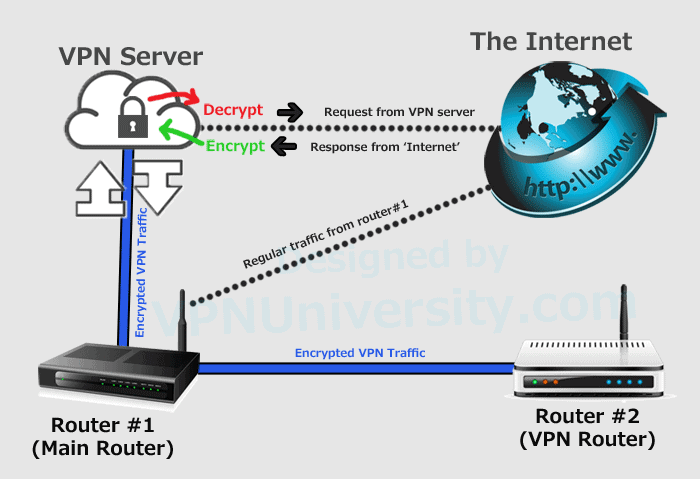 Image showing dual router VPN layout
