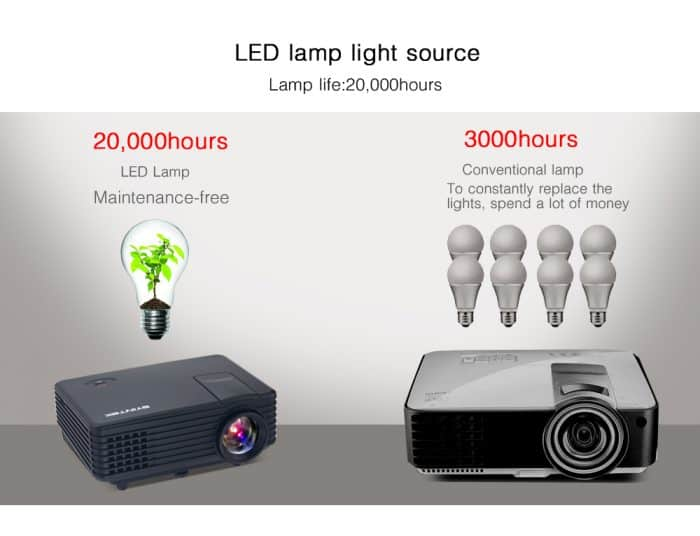 projector china best