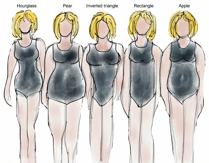 How to determine body shape | 40plusstyle.com