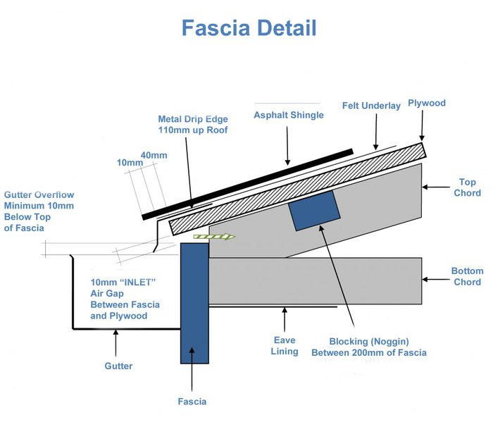 Inlet roof ventilation at the fascia of a shingle roof system