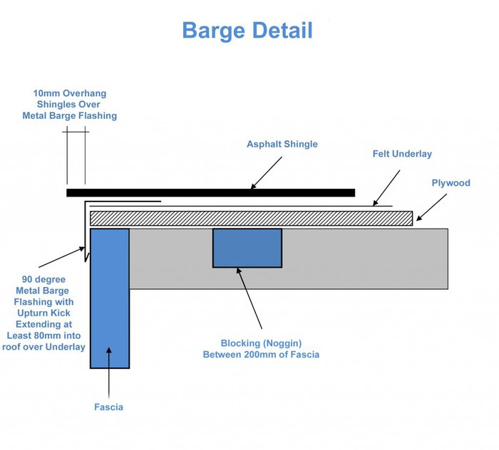 "Barge detail with metal flashing ""drip edge"" extending up at least 80mm"