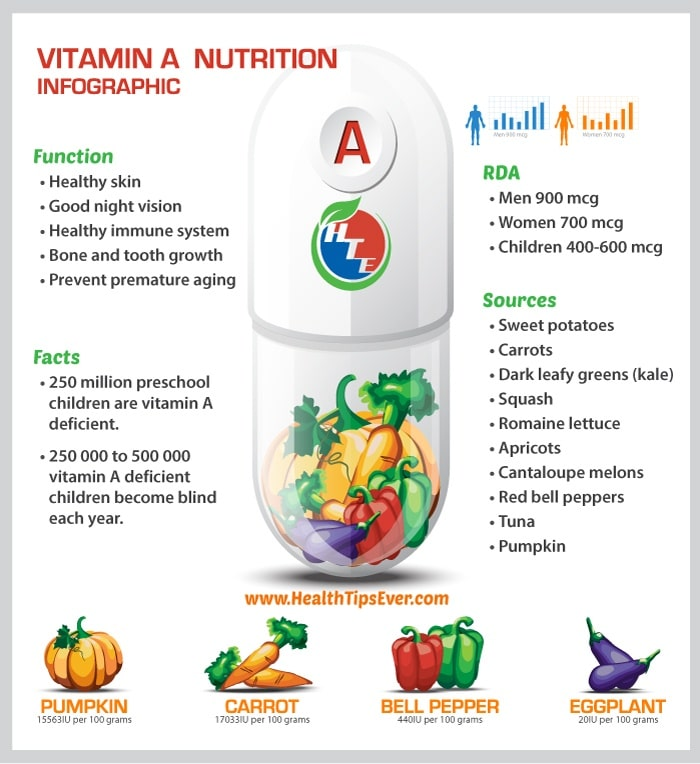 Vitamin A Deficiency Vs Toxicity How Much Vitamin A Do We Need