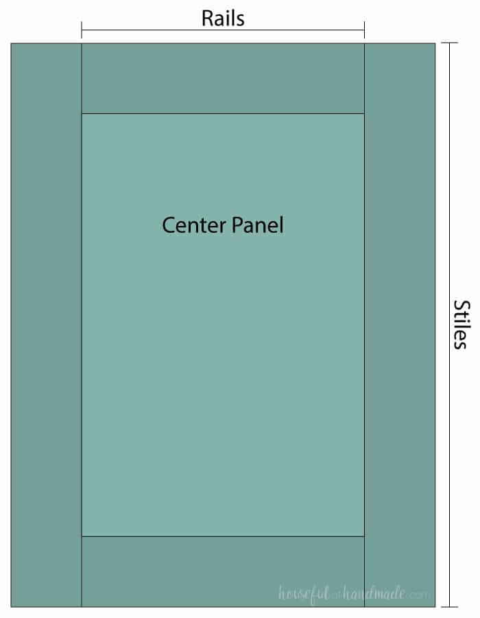 A sketch of a DIY cabinet door labeling the names of each component: top & bottom rails, side stiles, and center panel.
