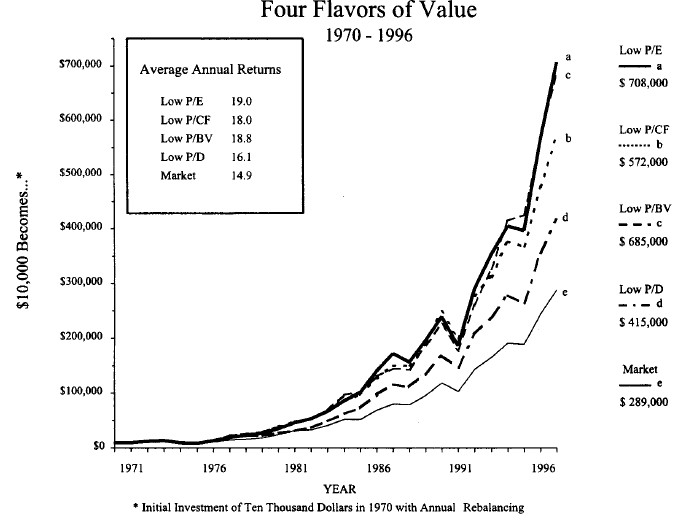 Four Flavors of Value