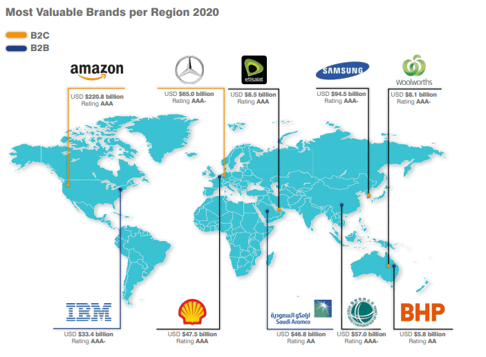 Marcas más valiosas del mundo, por región