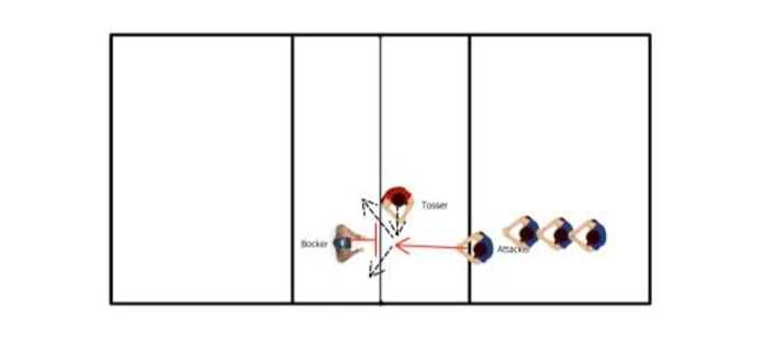 Wipe Off Volleyball Attacking Drill