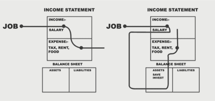 difference between the two cash flow