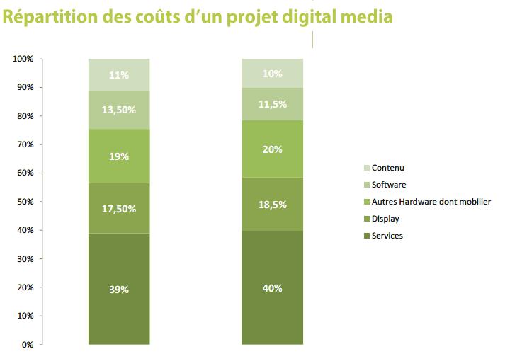 Répartition des coûts d'un projet digital media. Source : Observatoire du Digital Media 2016