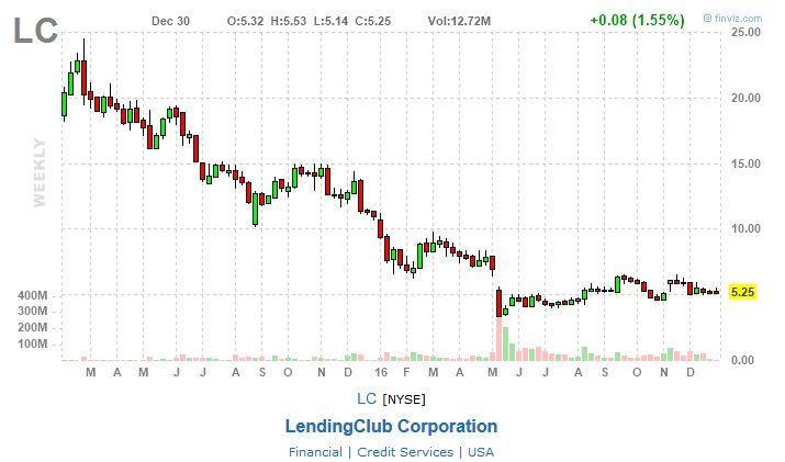 modelos de negocio marketplace lending