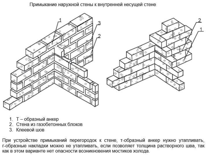 Кладка перегородок и внутренних стен из газобетона