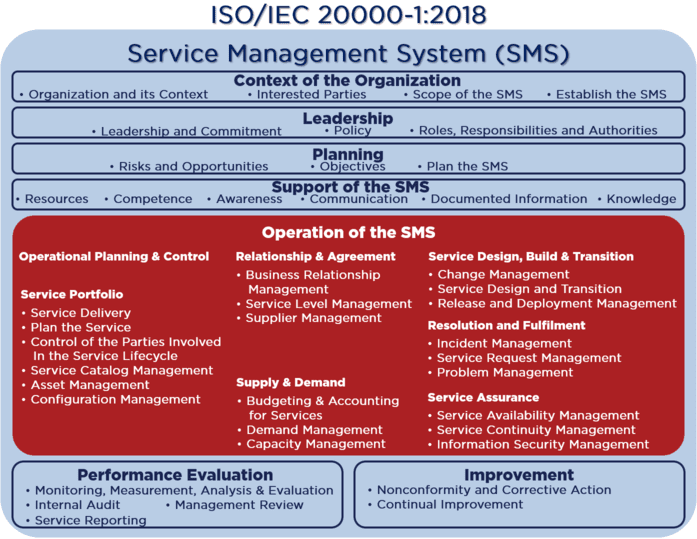 ISO/IEC 20000 SMS