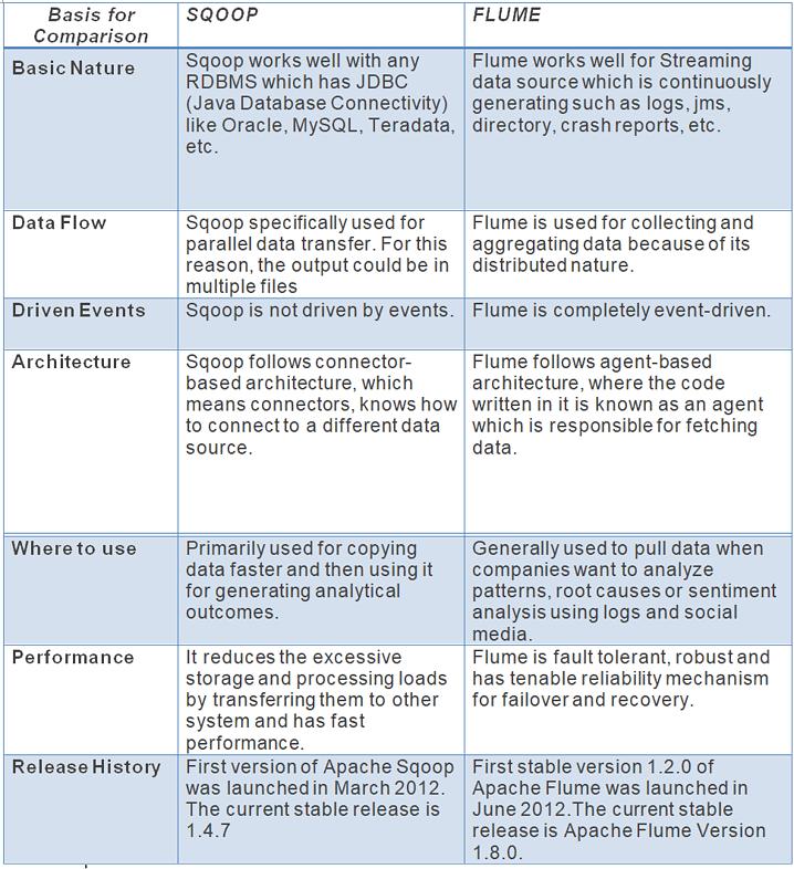 BigData Hadoop, Apache Sqoop vs Apache Flume