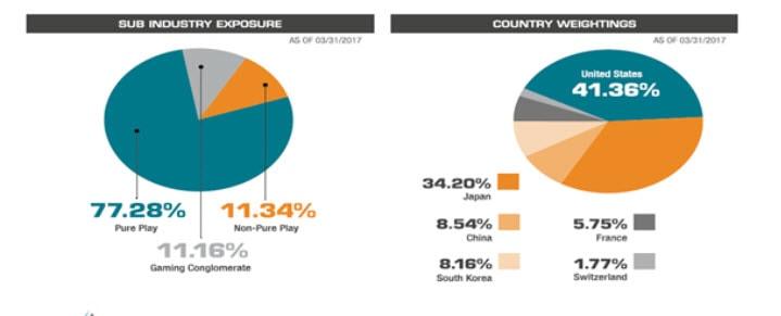 Distribucion paises y tipos de videojuegos indice