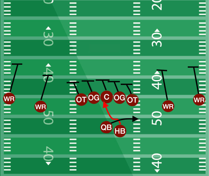 Spread Offense Running Plays