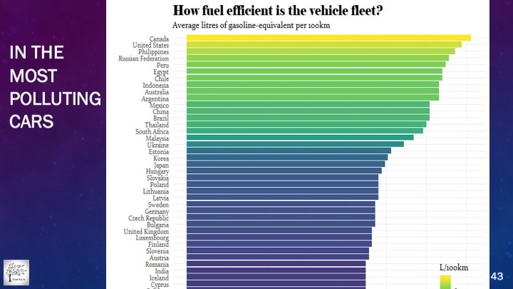 Canadians drive the most polluting cars in the world