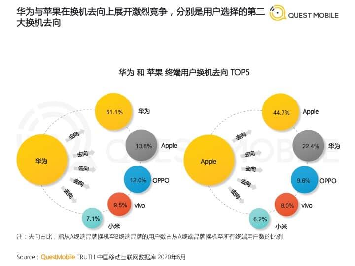 Huawei overtakes Apple QuestMobile data
