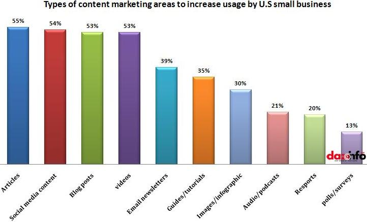 types-of-content-marketing