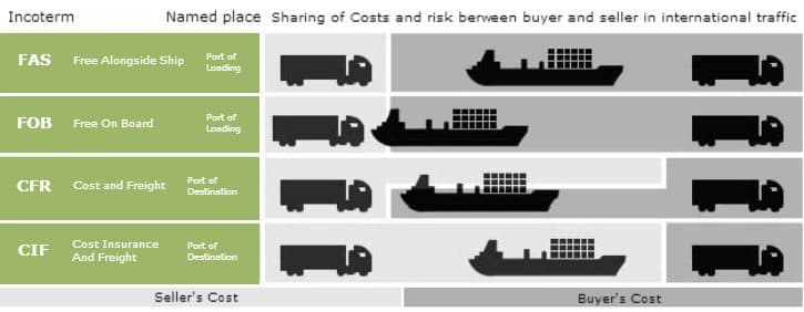 Incoterms-shipping-terms-international-logistics-purchase-contract