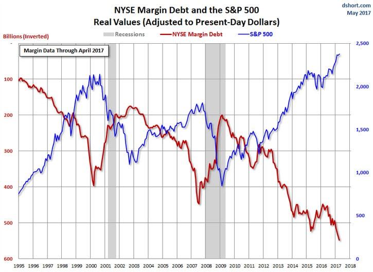NYSE DEBT invertido