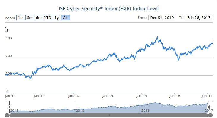 Indice empresas ciberseguridad HXR