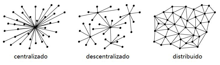 centralizado-descentralizado-distribuido