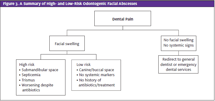 Odontogentic Facial Abscesses Graph; Odontogenic Infection