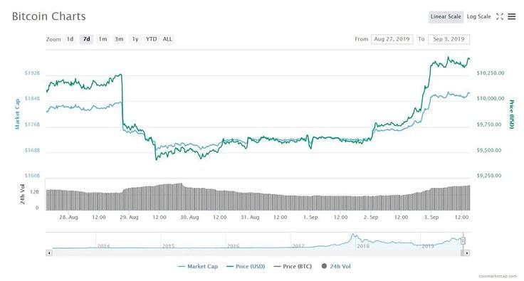 3 Reasons Why Bitcoin Price Has Surged 0 This Week