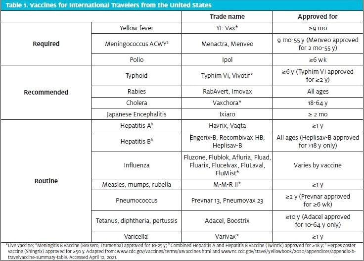 Pretravel Consultations Table 1: Vaccines for International Travelers from the United States