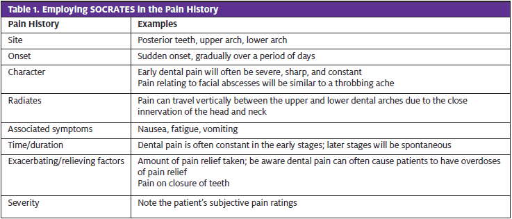 Odontogenic Infection; SOCRATES in Pain History Table