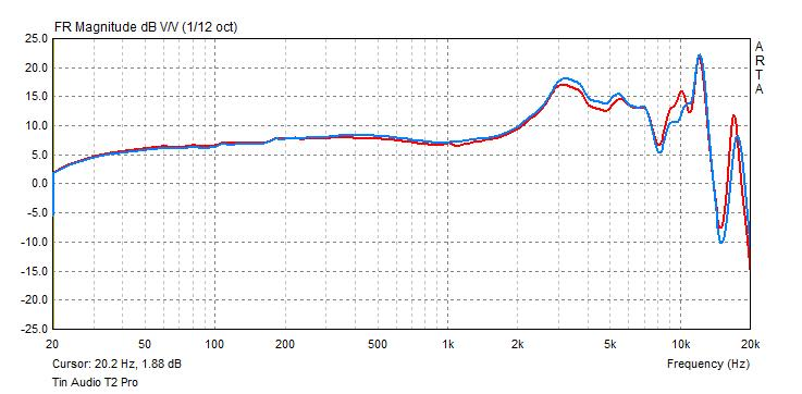 Tin Audio T2 Pro frequency response graph