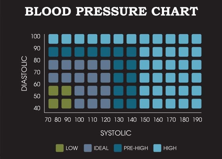 Chart ng Presyon ng Dugo