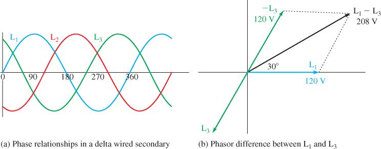 three phase voltage phasor diagram