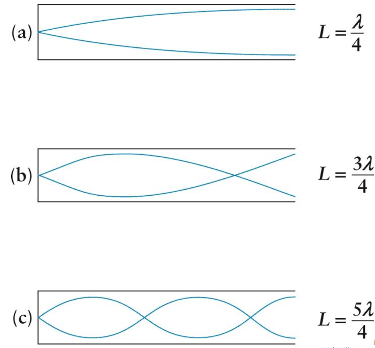 Stående våg i halvöppen/halvsluten pipa/rör