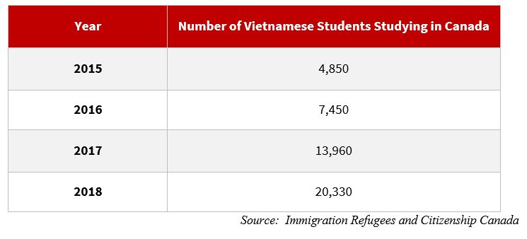 table of vietnamese students in canada