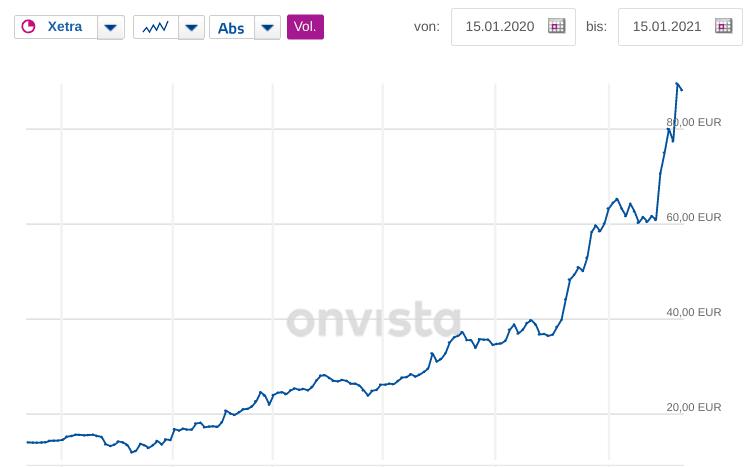 Chart Lang & Schwarz AG