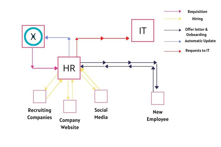 Use of BPM software to Automate Employee Onboarding Processes