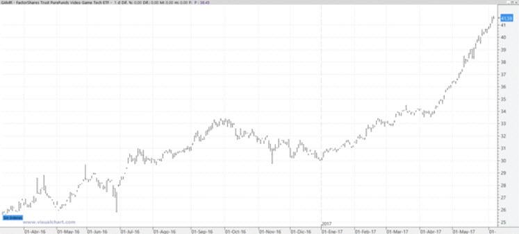 Cotizacion gráfico diario del valor GAMR videojuegos ETF