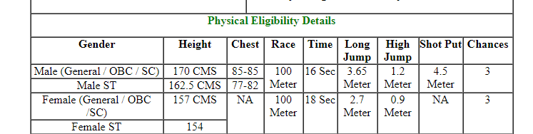 Physical Ability For SSC CPO SI
