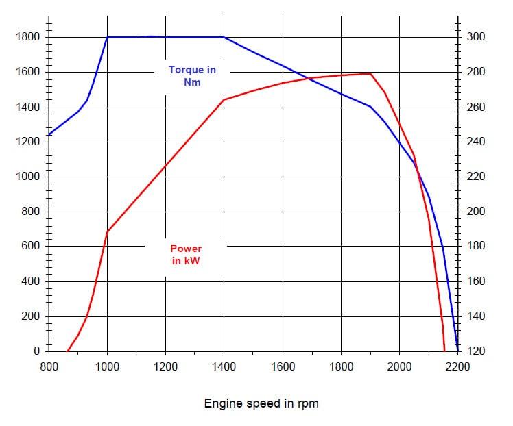 380 hp engine