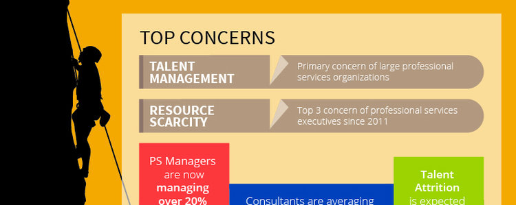 Talent Strains and Trending Solutions for Professional Services [Infographic]