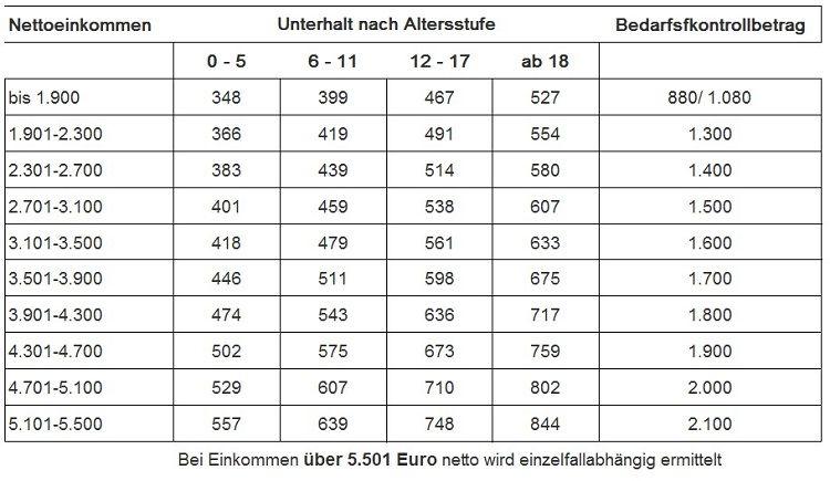 Die Düsseldorfer Tabelle - Unterhalt nach Altersstufen