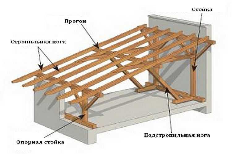 Перекрытие односкатной крыши