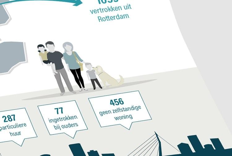 infographic huurwoningen